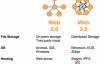 加密资产与web3.0的诞生