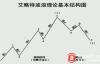 【蜗牛娱乐】BTC第3浪上涨并未结束FOMO(害怕错过)促使BTC飙升到7100美元