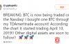 【蜗牛娱乐】比特币突破5500美元,是因为美国最大券商在测试BTC交易?