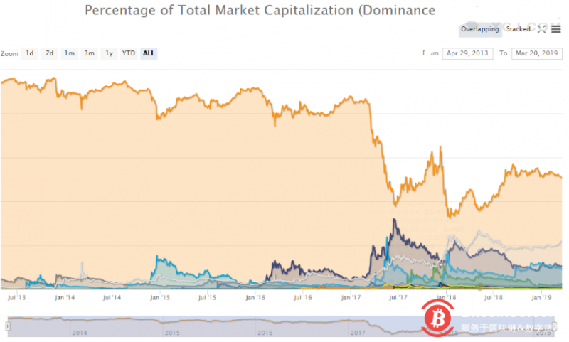 【蜗牛娱乐】平台币稳定币轮番表演后,比特币市场份额再次被关注