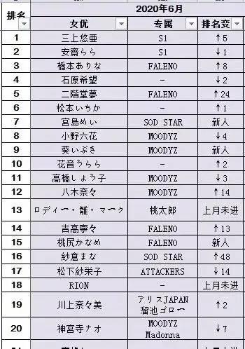 【蜗牛娱乐】20年6月FANZA销售排行榜 安斋拉拉排名第一